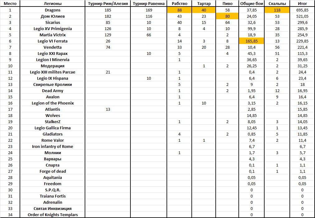 Рейтинг легионов с учётом боёв - Сентябрь 2015