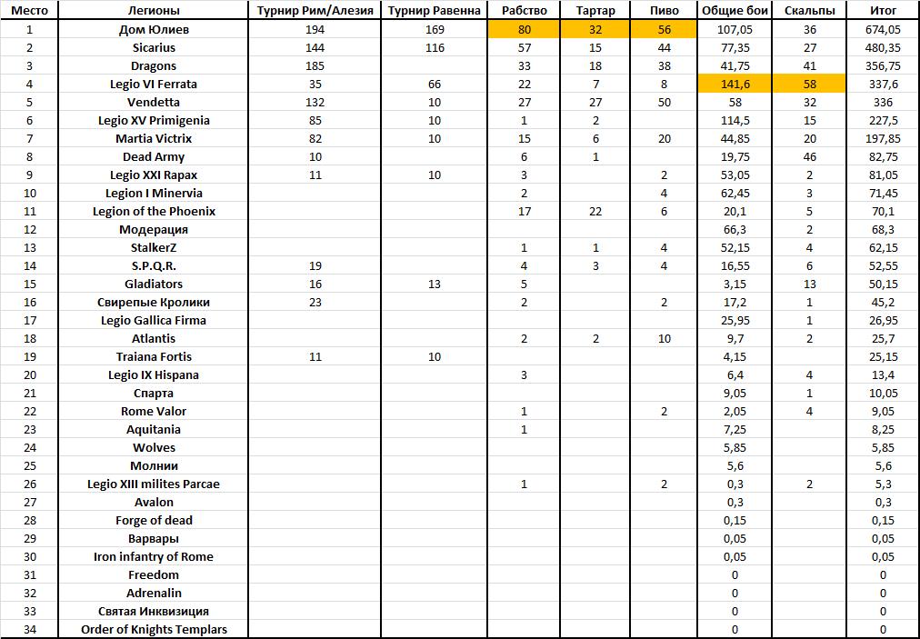 Рейтинг легионов с учётом боёв - Июль 2015