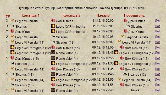 Римский новогодний турнир 2