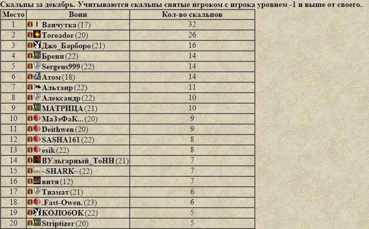 Итоги декабря или триумф Дома Юлиев 1