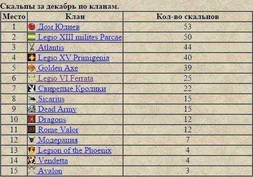 Итоги декабря или триумф Дома Юлиев 2