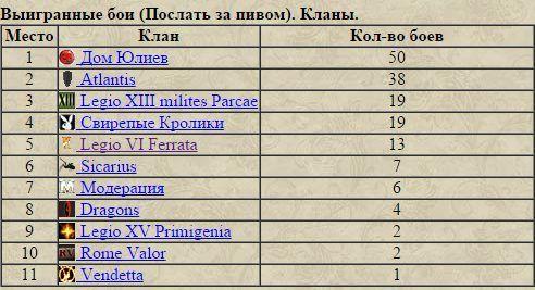 Итоги декабря или триумф Дома Юлиев 7