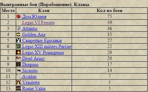 Итоги декабря или триумф Дома Юлиев 9