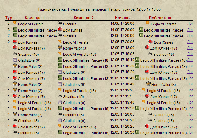 Римский турнир 2