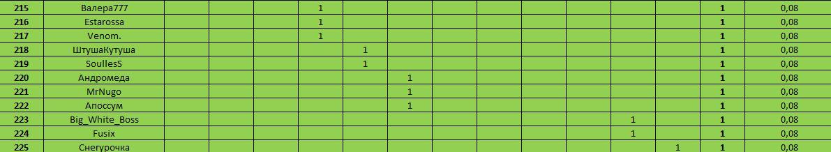 Десятка игроков. Декабрь 2018 + Итоги года. 12