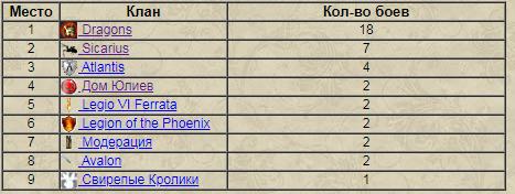 Призеры Февраля 2019. 5