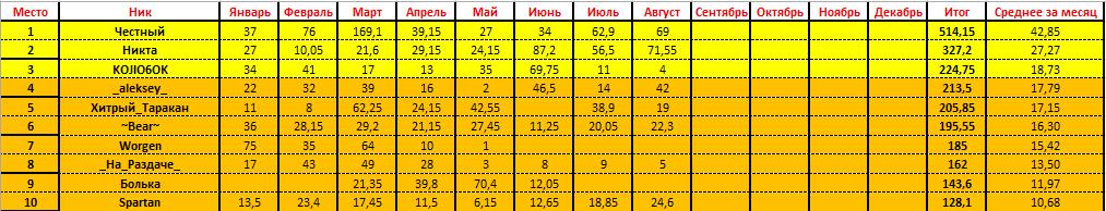 Награды и Призеры за Август 2019. 9