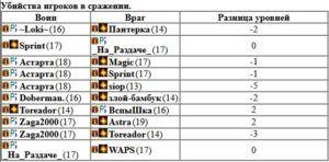 Расовый турнир 1 лига, Рим 3