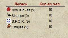 Летний Римский турнир 87
