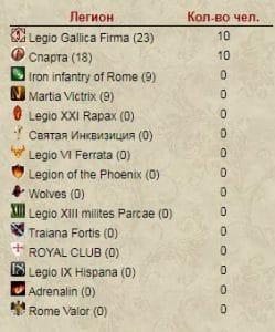 Июльский турнир. Рим 2020. Вторая лига 3